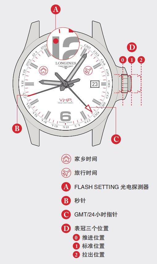 LONGINES CONQUEST浪琴康卡斯系列V.H.P. GMT FLASH SETTING腕表